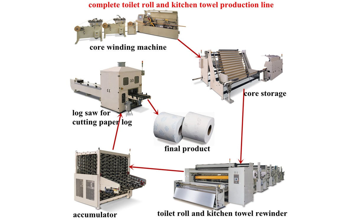 400 / 300 Fully Automatic High Speed Toilet Roll Kitchen Towel Production Line 02