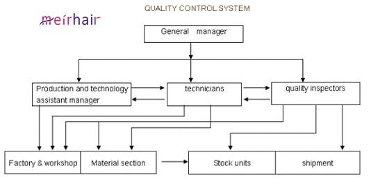 quality control system frame