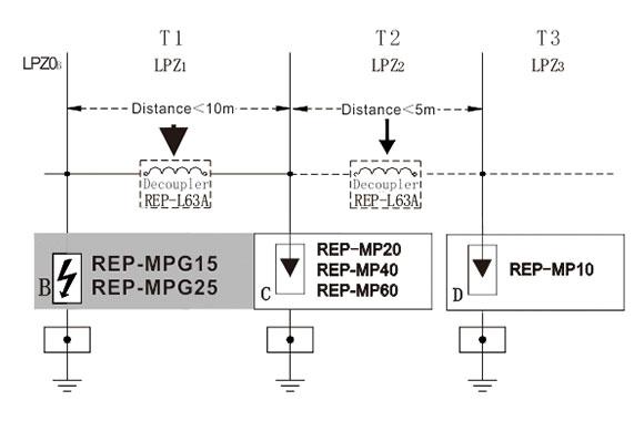 Power Surge Protector (Class B / Type 1) 16